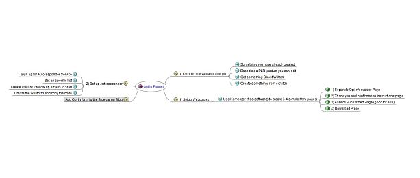 Simple Opt In Funnel MindMap